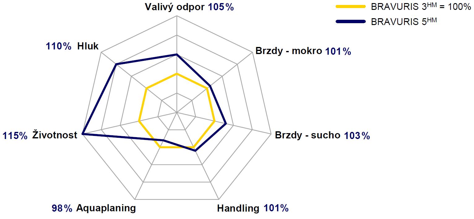 Barum Bravuris 5HM - Porovnání výkonu s Bravuris 3HM