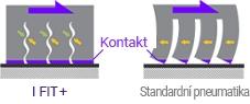 Laufen I Fit+ LW31 - řez 3d zimní lamelou vs. standartní 3d lamelou