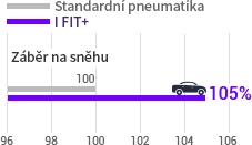 Laufenn I Fit+ LW31 - optimalizovaný vzorek IFit+ vs standartmí pneu