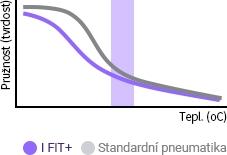 Laufenn I Fit+ LW31 - průžná směs během zimy